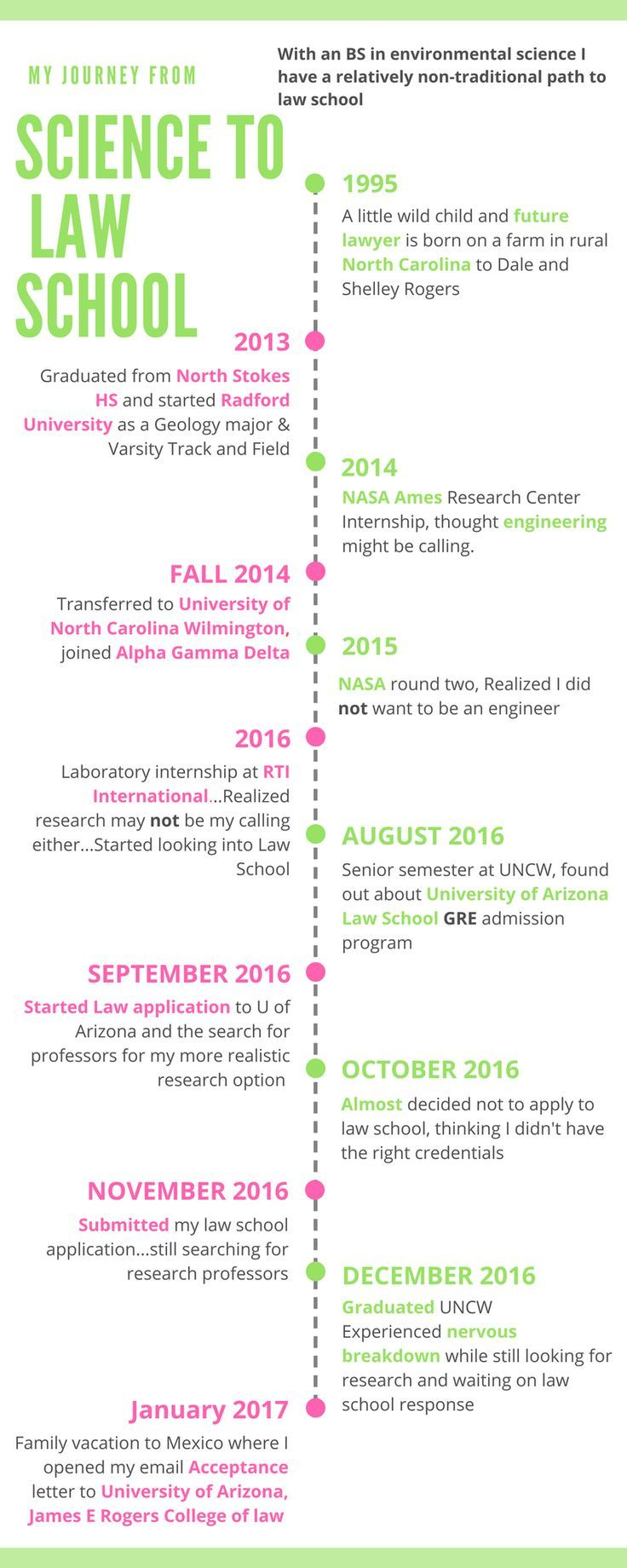 Science To Law School Part 1 My Law School Application Timeline