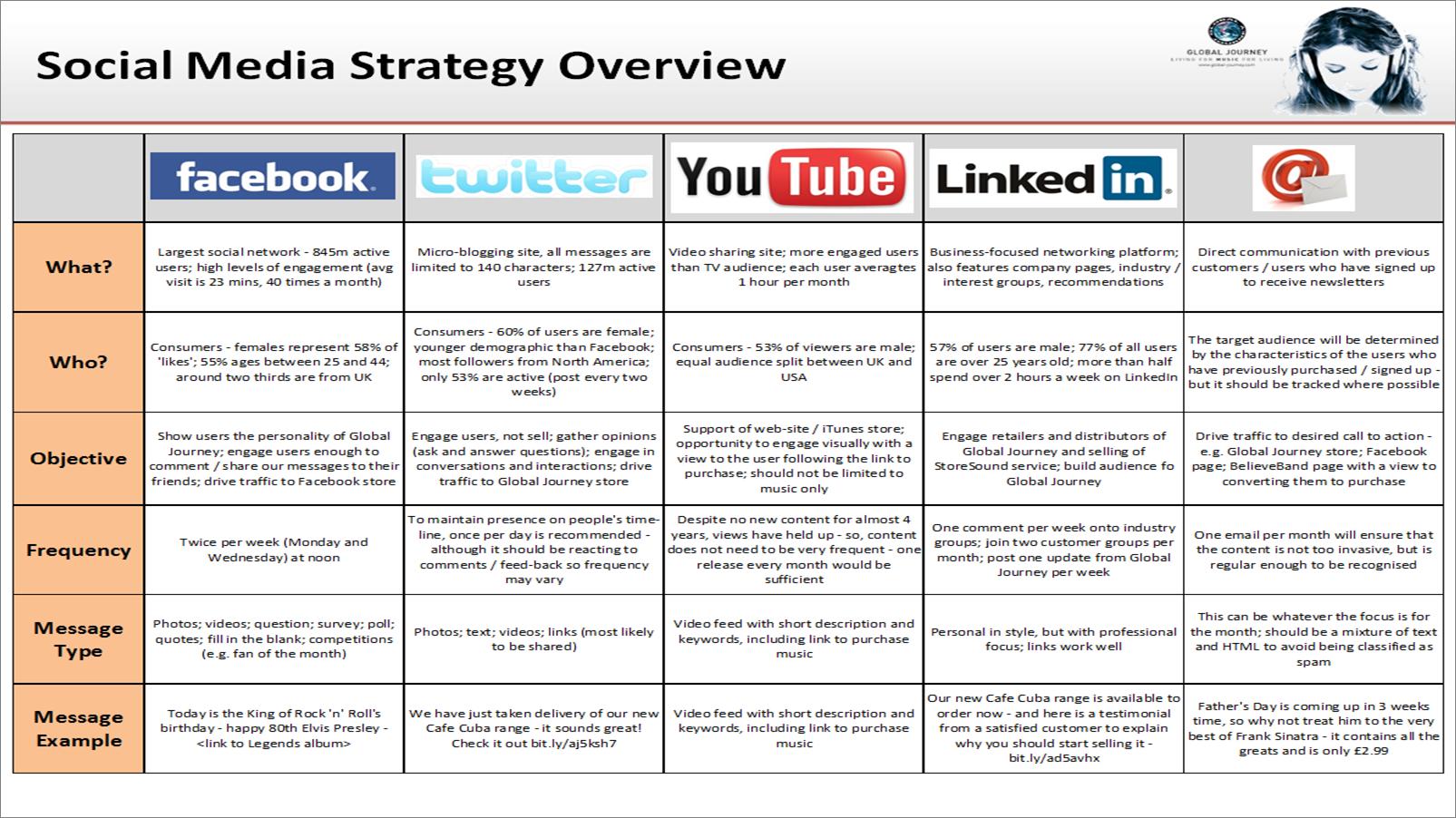 Social Media Calendar Template Social Media Strategy Click To - Facebook post calendar template