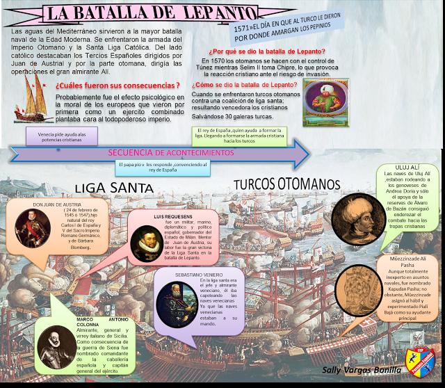 Proyecto InfoEDUgrafías: LA EDAD MODERNA  desde Chiclayo