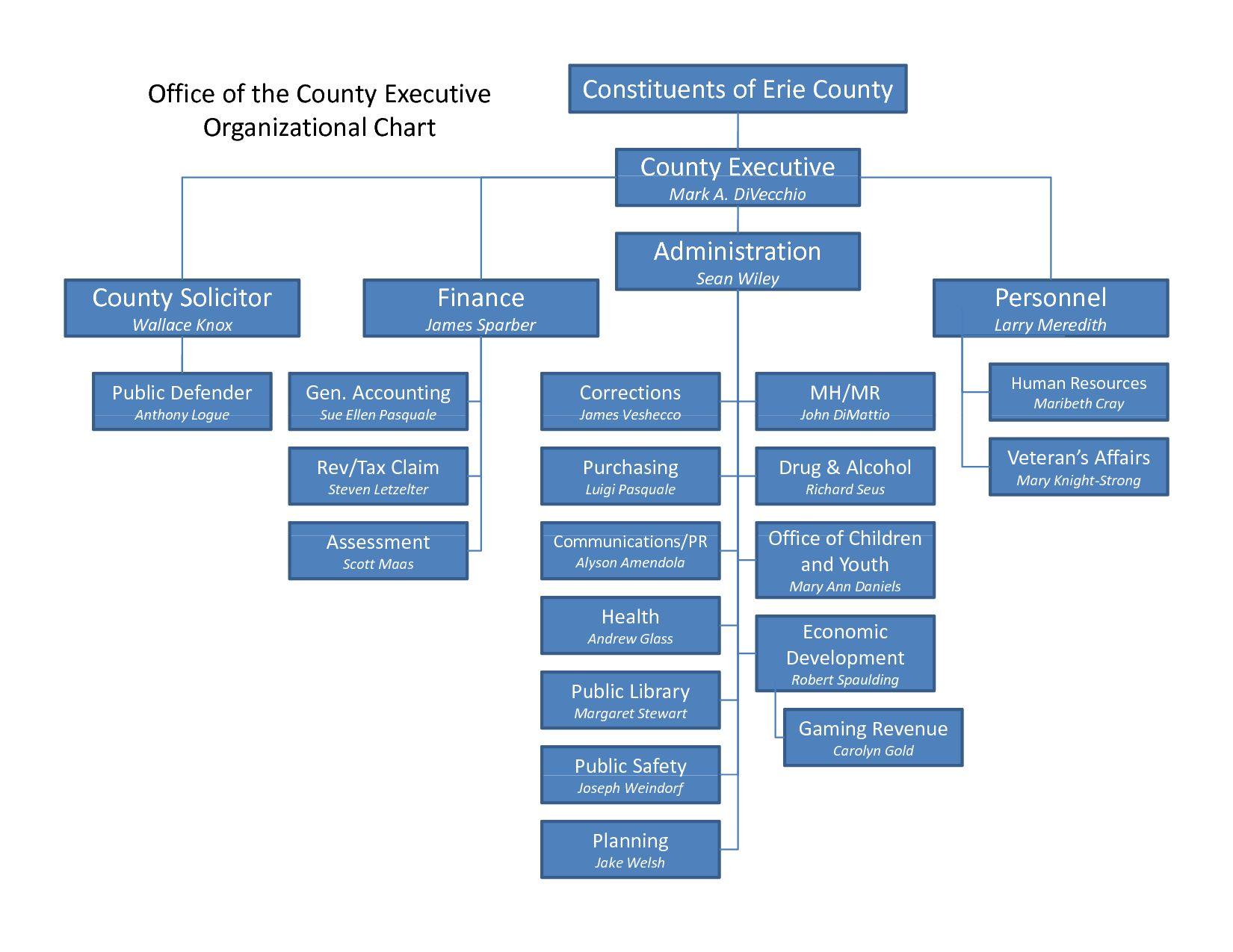 The Astonishing 26 Rational Organizational Structure Chart Template Word Within Organization Chart Template W In 2020 Org Chart Organizational Chart Organization Chart