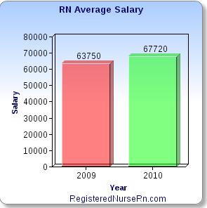 rn-salary-registered-nurse-salary-average | nurse | pinterest, Human Body