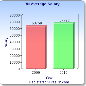 rn-salary-registered-nurse-salary-average   Nurse   Pinterest   Rn ...