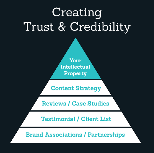 The Magic of Brand Building: Cultivating 3rd Party Credibility