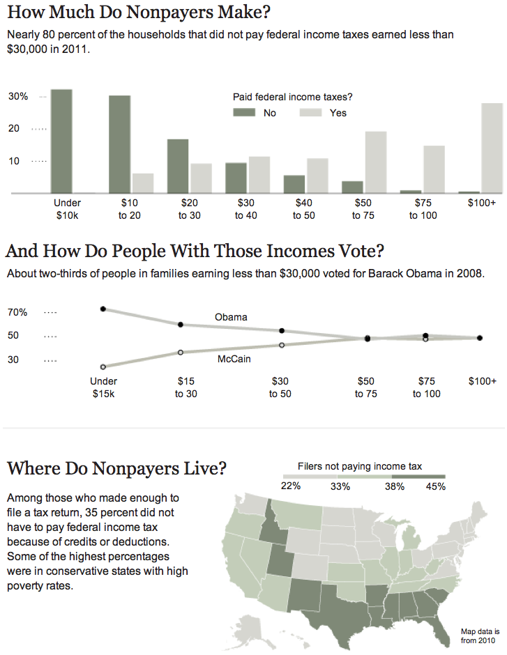 Great Graphic From The NYT About Who Pays How Much In What