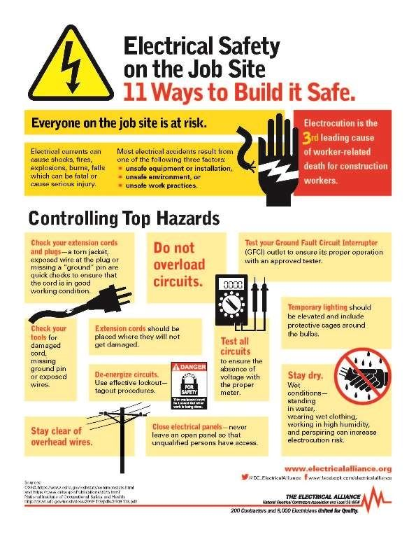 Infographic to raise awareness during electrical safety for What is the best poster website