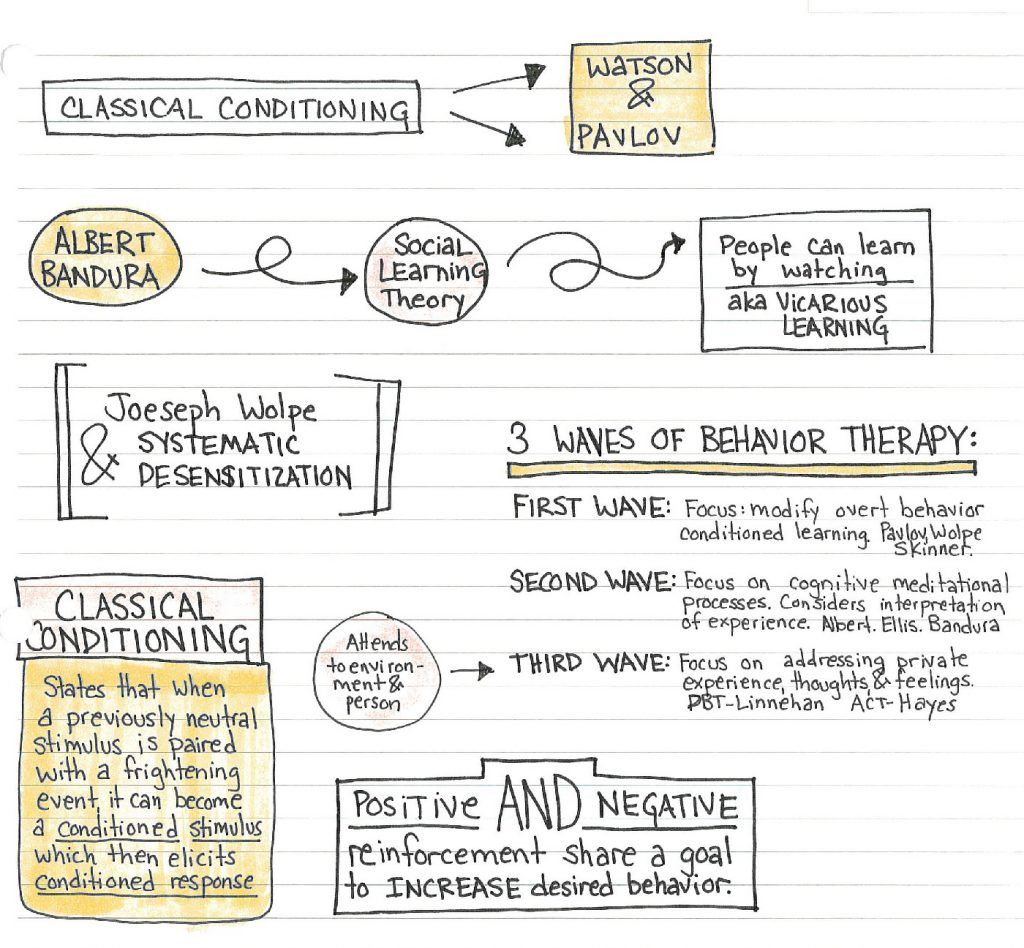 Doodle Note Study Sheet On Psychology Classical