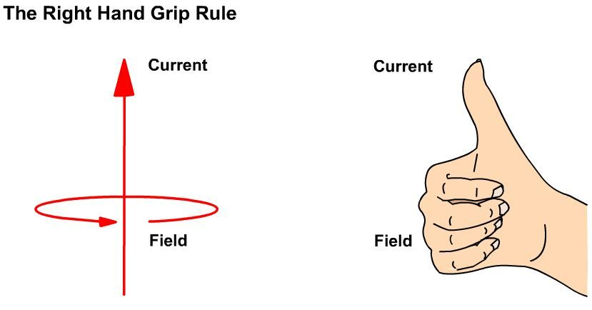 A graphic illustrating the right-hand grip rule. A current ... on generator wiring connectors, generator plug diagram, generator oil diagram, generator rotor diagram, generator fuel system diagram, automotive generator diagram, circuit diagram, generator hook up diagram, dc armature winding diagram, electric generator diagram, generator schematic diagram, generator connection diagram, rv trailer wire diagram, generator relay diagram, generator radiator diagram, generator building diagram, generator solenoid diagram, home generator diagram, generator exciter diagram, how does a microwave work diagram,