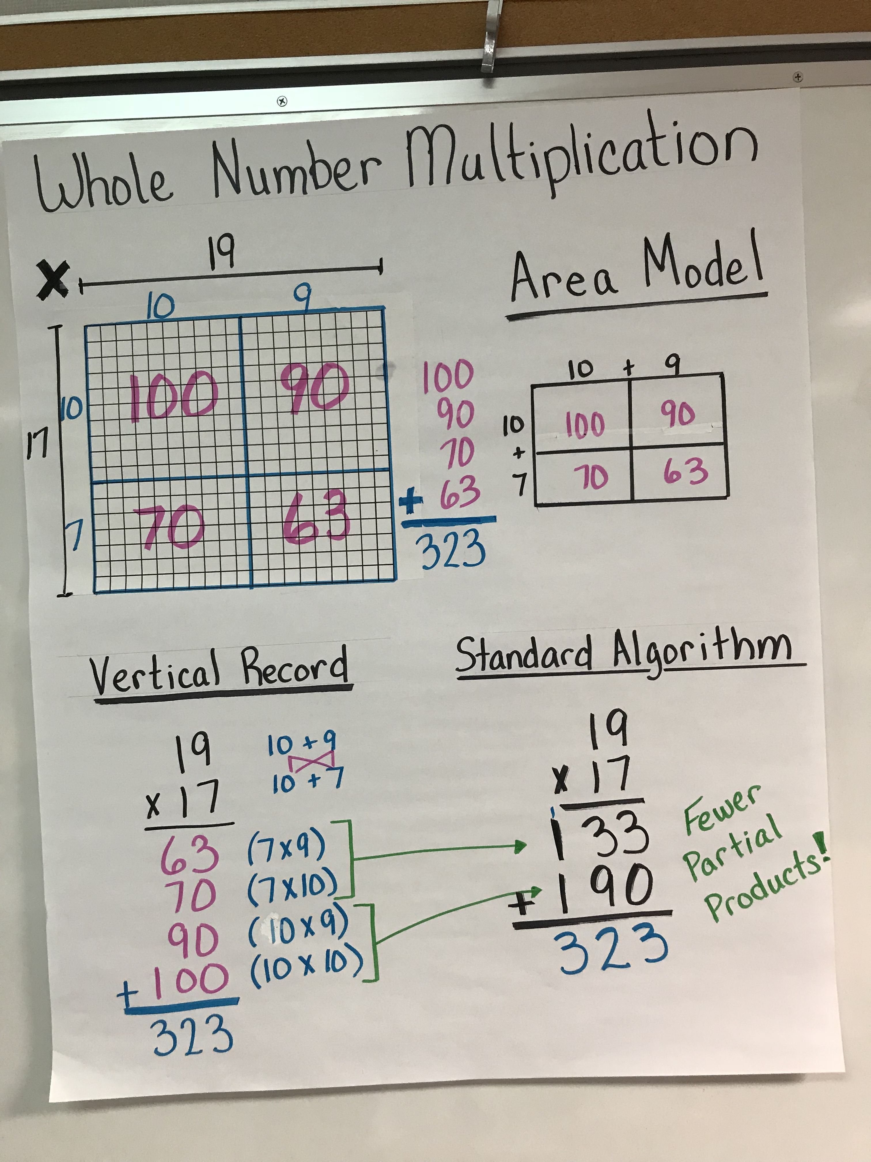 Multiplication Of Whole Numbers Anchor Chart