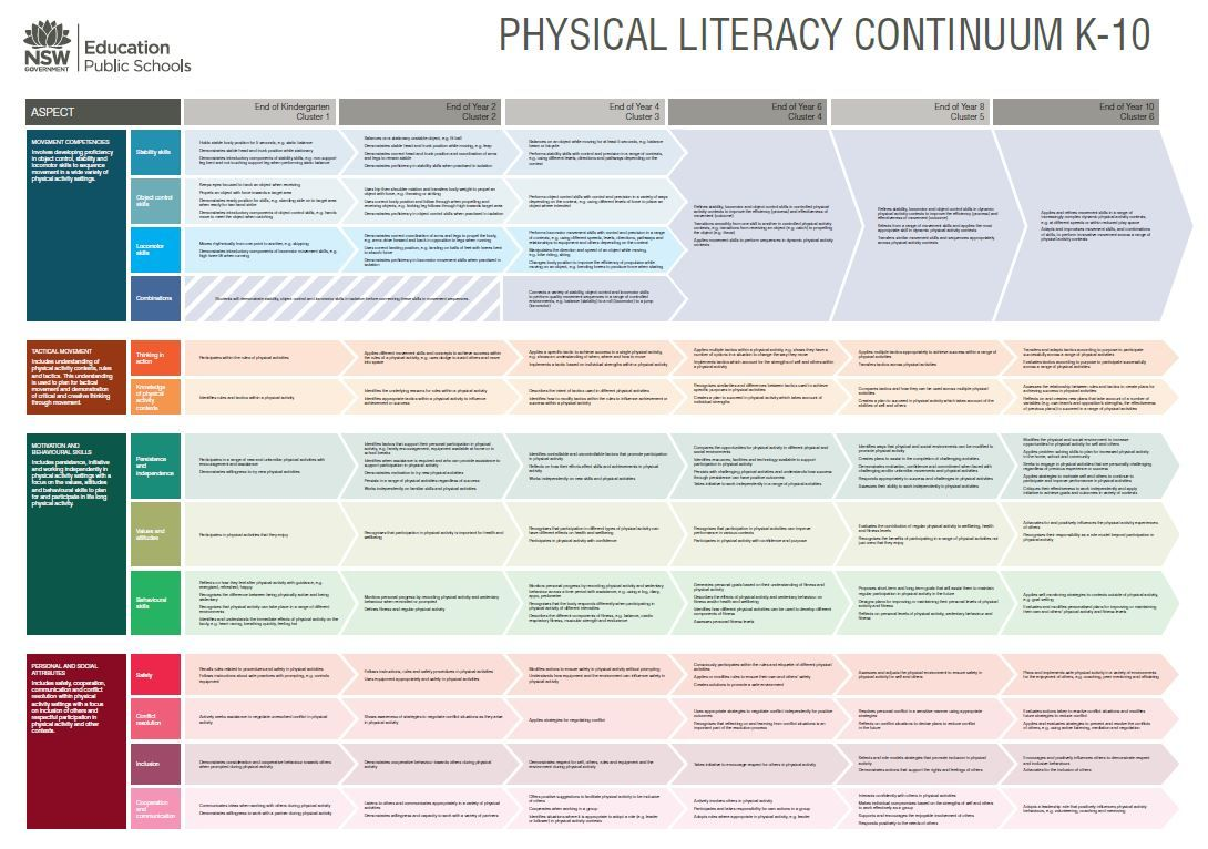 The NSW Physical Literacy continuum K10 Literacy