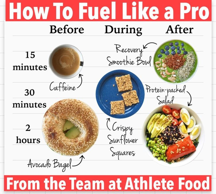 How to Fuel Like A Pro — Athlete Food #athletefood