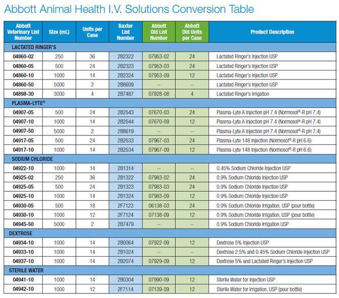 Solutions Conversion Chart  Vet Tech    Vet Tech