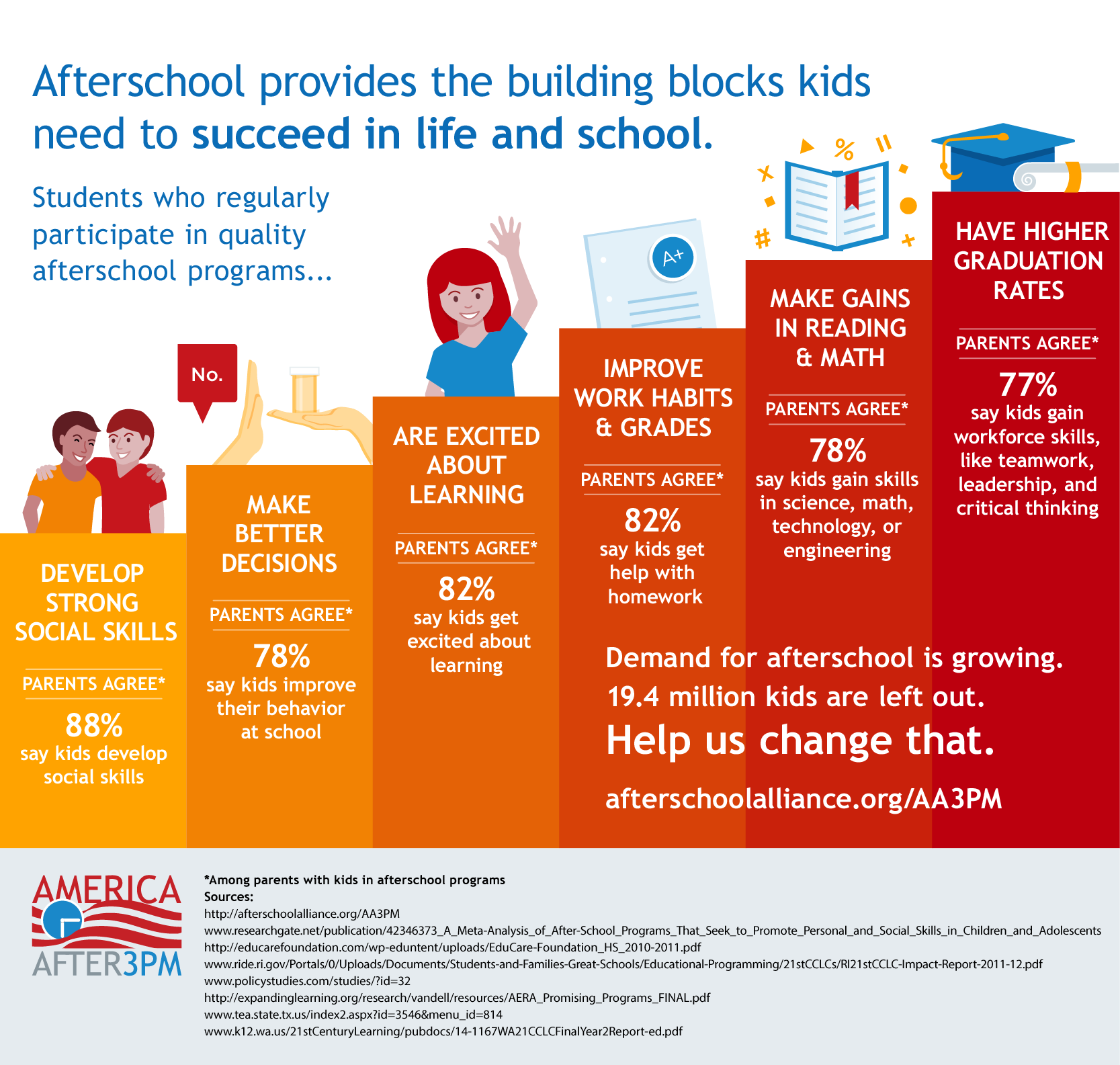 Infographic Afterschool Programs Are Stepping Up To Provide The Building Blocks For Student