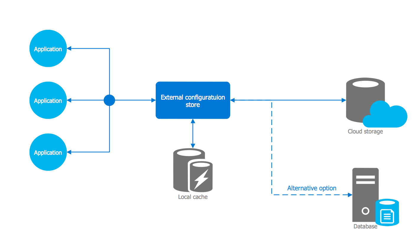 hight resolution of azure architecture template external configuration store pattern