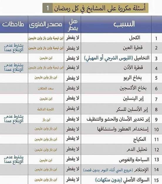 خواطري افعال لا تفطر الصائم في رمضان القطرة و تحليل الدم و الحقن و فرشاة الاسنان و بخاخ الربو و الاحتلام Ramadan Pics Thing 1