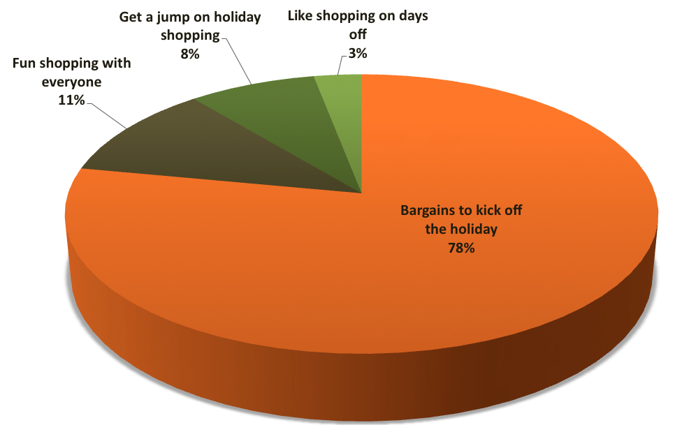Shopping habits PTC The graph of New Balance target