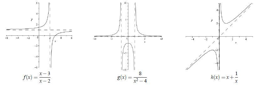 Graphs of rational function rational function graphing