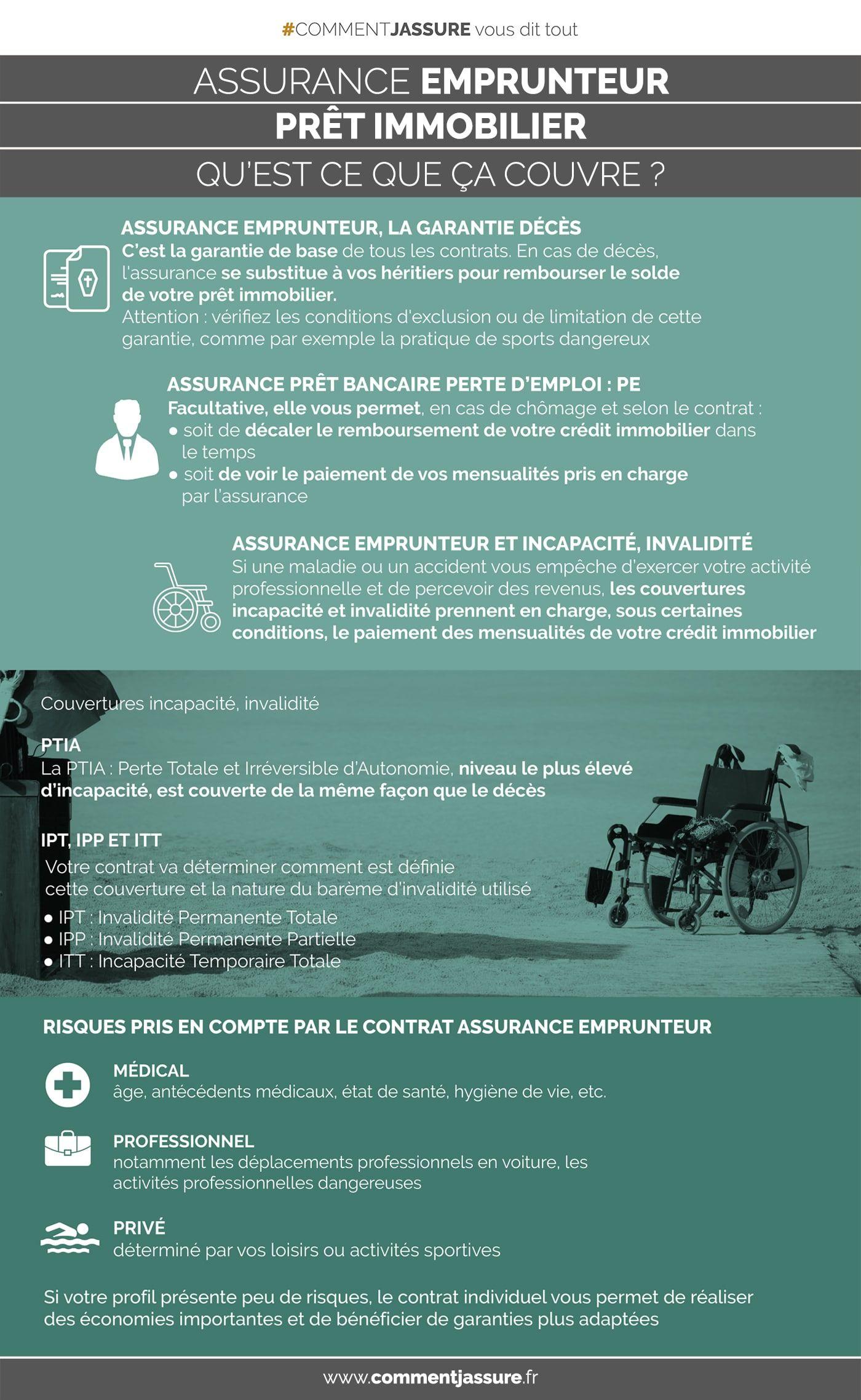 assurance pret immobilier invalidite partielle