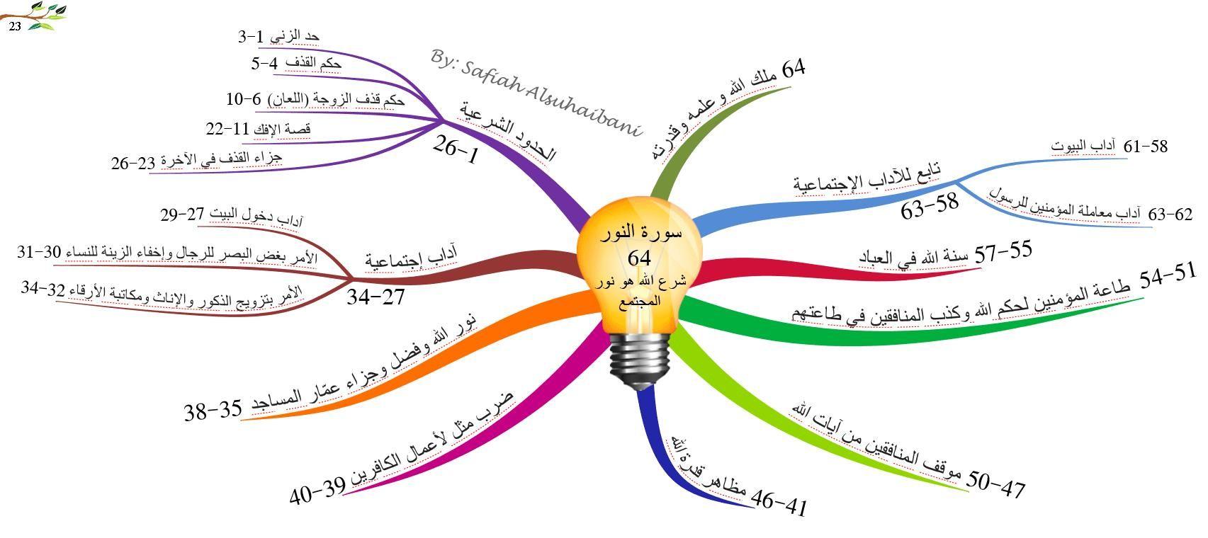 تصميم خريطة مفاهيم