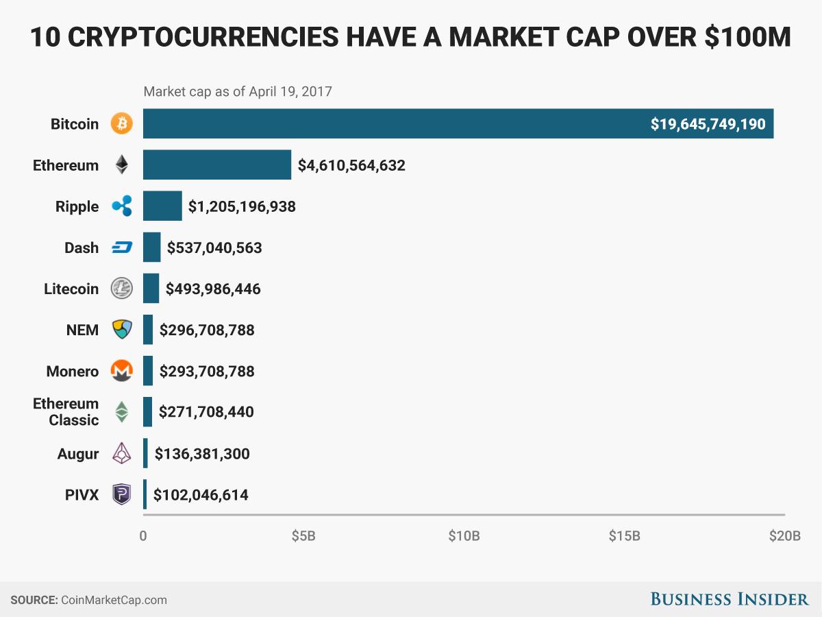 bitcoin market cap trading buoni rubinetti bitcoin