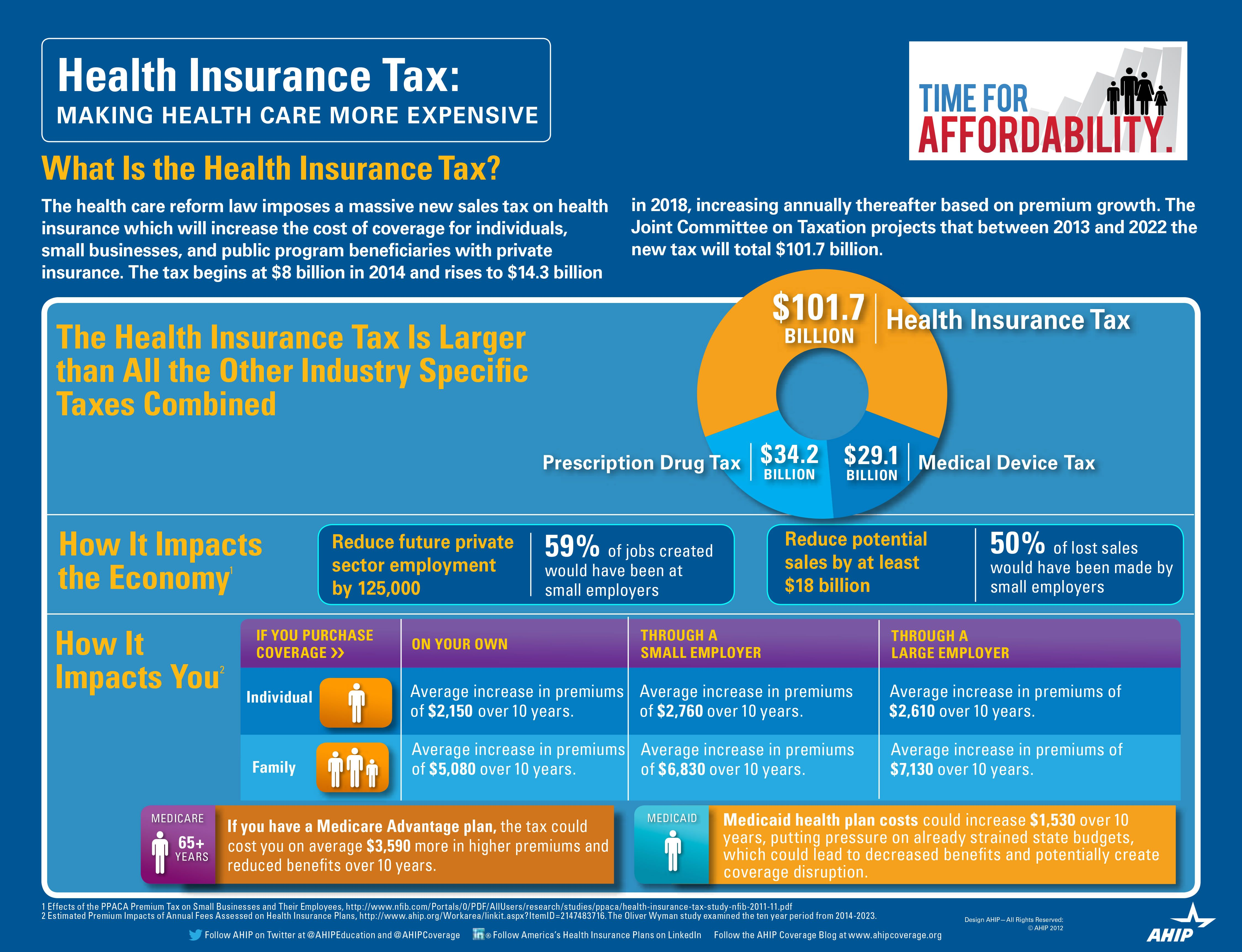 Health Insurance Tax Health And Fitness Infographics Health