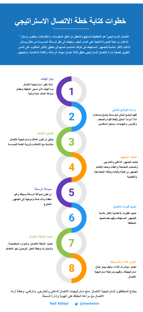 Pin By Naif Althayt On كيف تكتب خطة الاتصال الاستراتيجي لمؤسستك