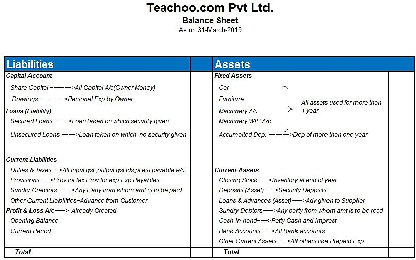Tally Ledger Groups List Ledger Under Which Head Or Group In Accounts Accounting Excel Templates Accounts Payable