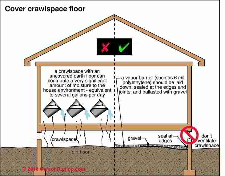 Crawl Space Vapor Barrier Material Crawl Space Moisture