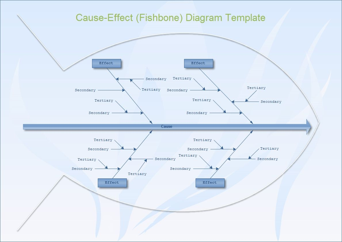 A Fishbone Diagram Is Also Called A Cause And Effect Diagram It