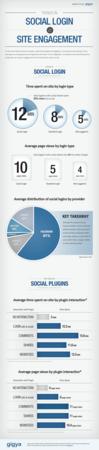 social login & site engagement