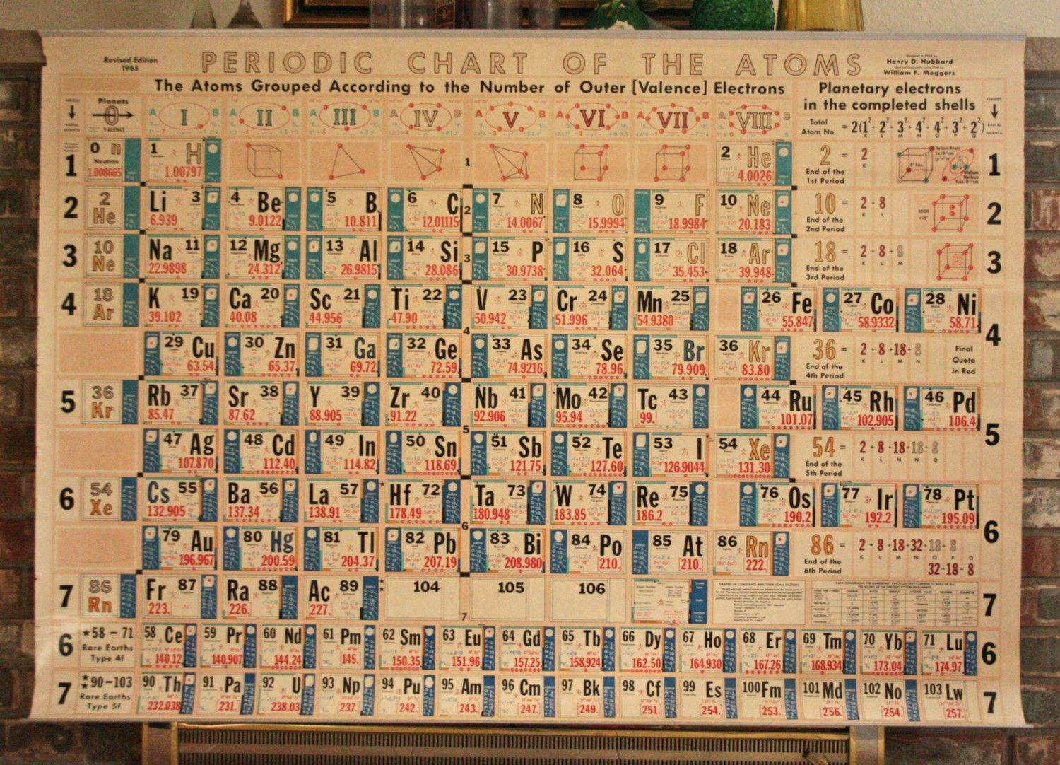 Vintage Chemistry Table Chart