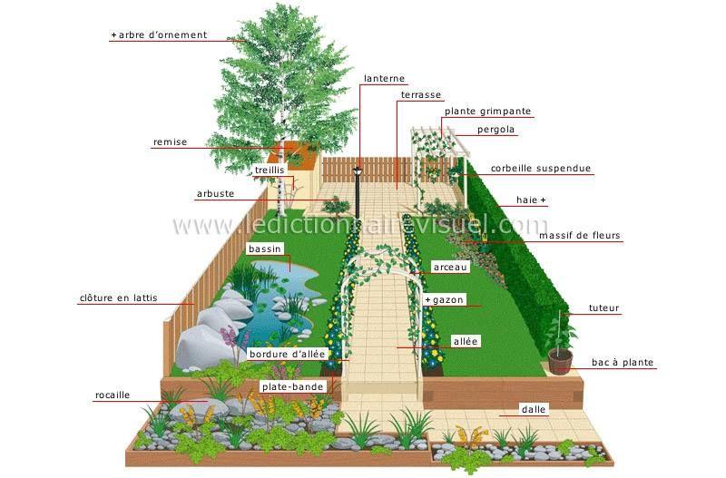 jardin d agr ment fle fsl vocabulaire pinterest clases de franc s idiomas and nomenclatura. Black Bedroom Furniture Sets. Home Design Ideas