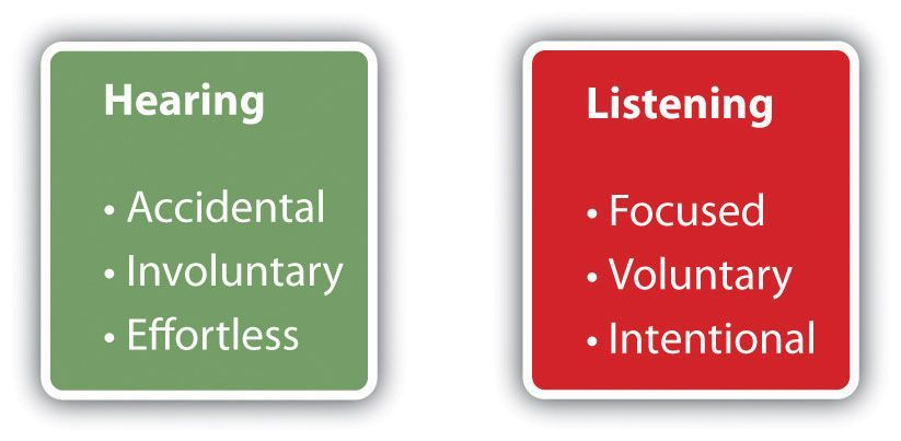 You May Have Heard That There Are Differences Between Listening And Hearing But What Are They Check Out This Blog Listening Listening Skills Public Speaking