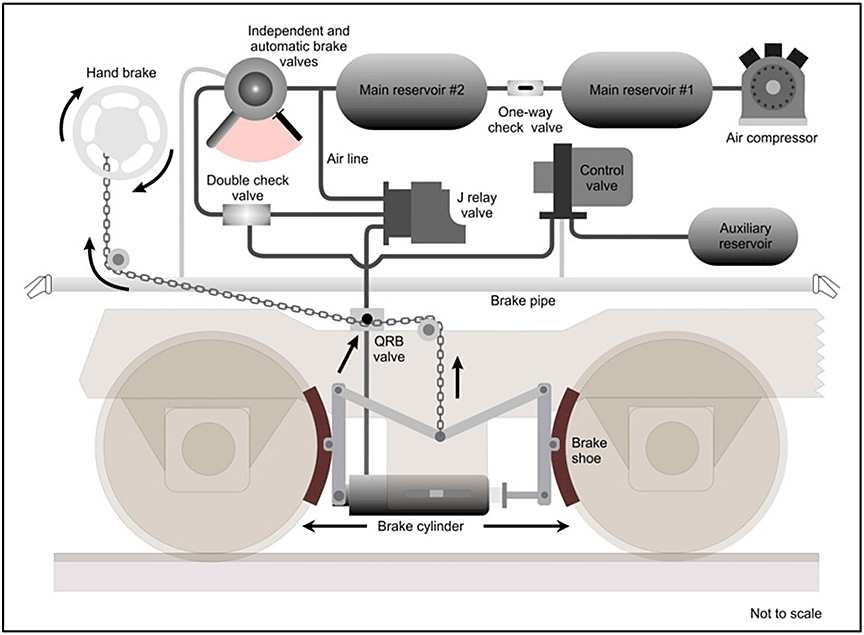 Locomotive Air Brake Systems Diagram Explore Schematic Wiring