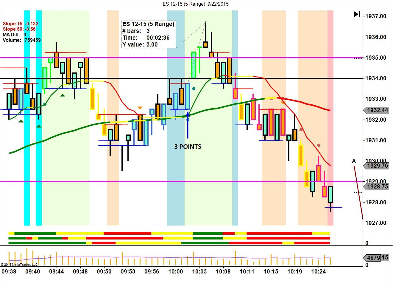 trade of the day 9 22 15 live trading room right line trading