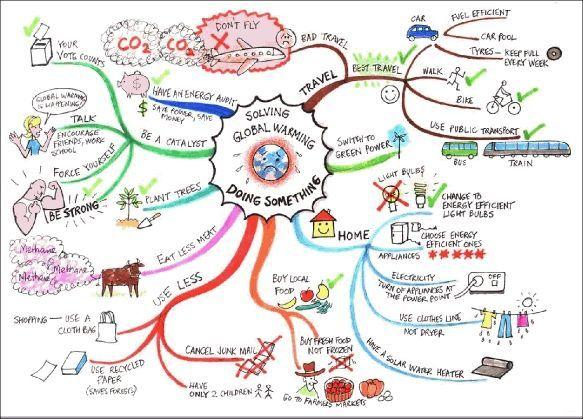 Advance Organizer Climate Change With Solutions And Tips Mind Map Global Warming Mindmap Umweltschutz Treibhauseffekt