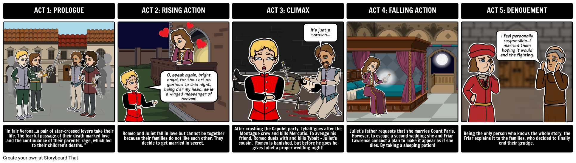 The Tragedy Of Romeo And Juliet Summary Break Down Shakespeare S Five Act Structure Lesson Plan Characters 2 Prologue Meaning