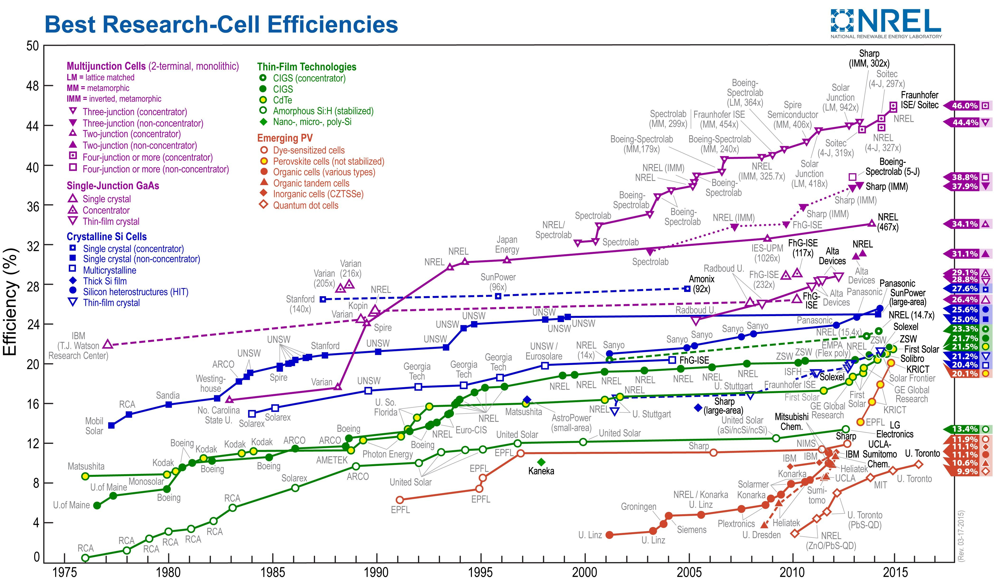 Which Solar Panels Are Most Efficient Solar Panel Efficiency Solar Energy Panels Solar Cell