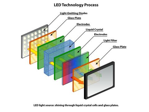 Led Tv Technology Google Search