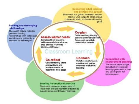 Instructional Coaching Jim Knight Itc Pinterest Instructional