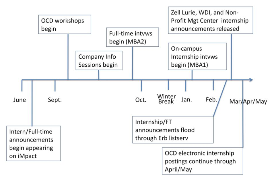 a brief orientation this timeline is guide for how to structure your internship search and career