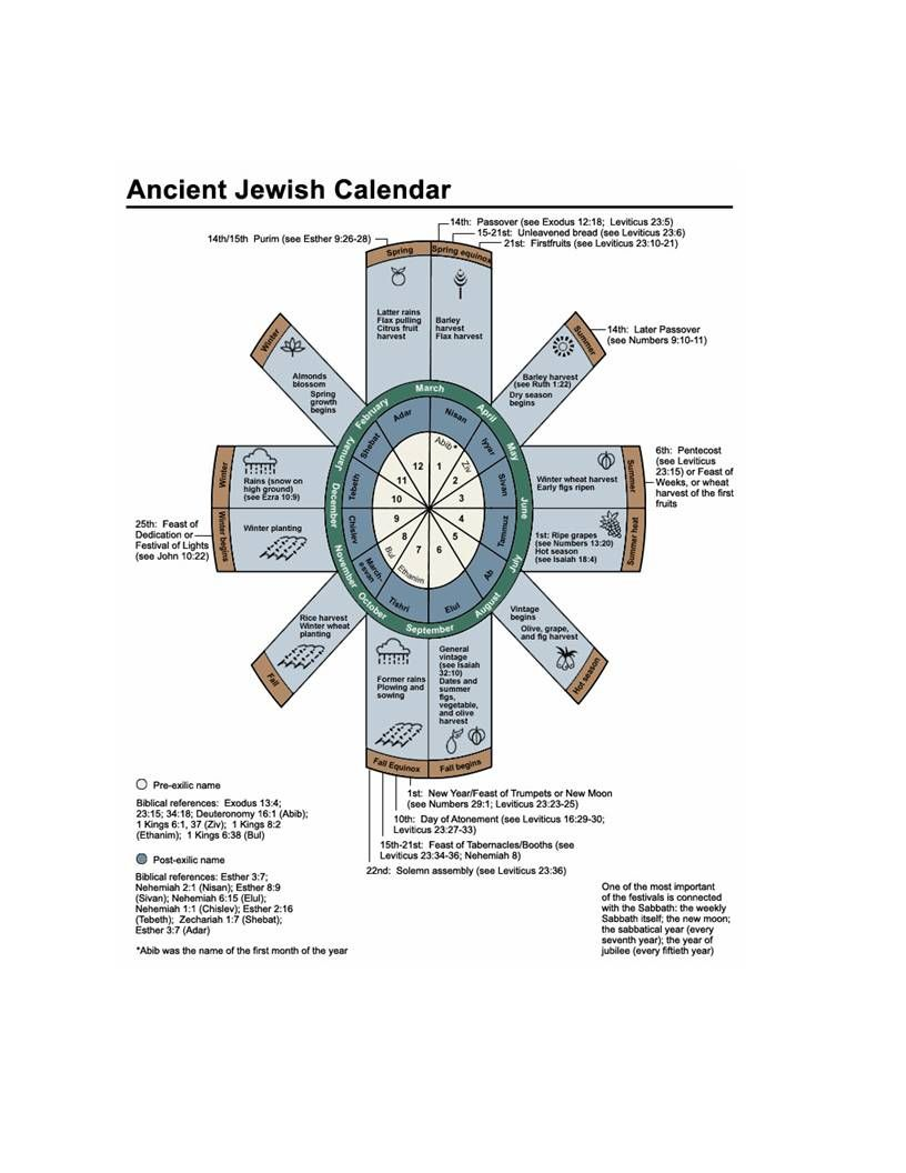 Ancient Jewish Calendar Jewish Calendar Learn Hebrew Calendar