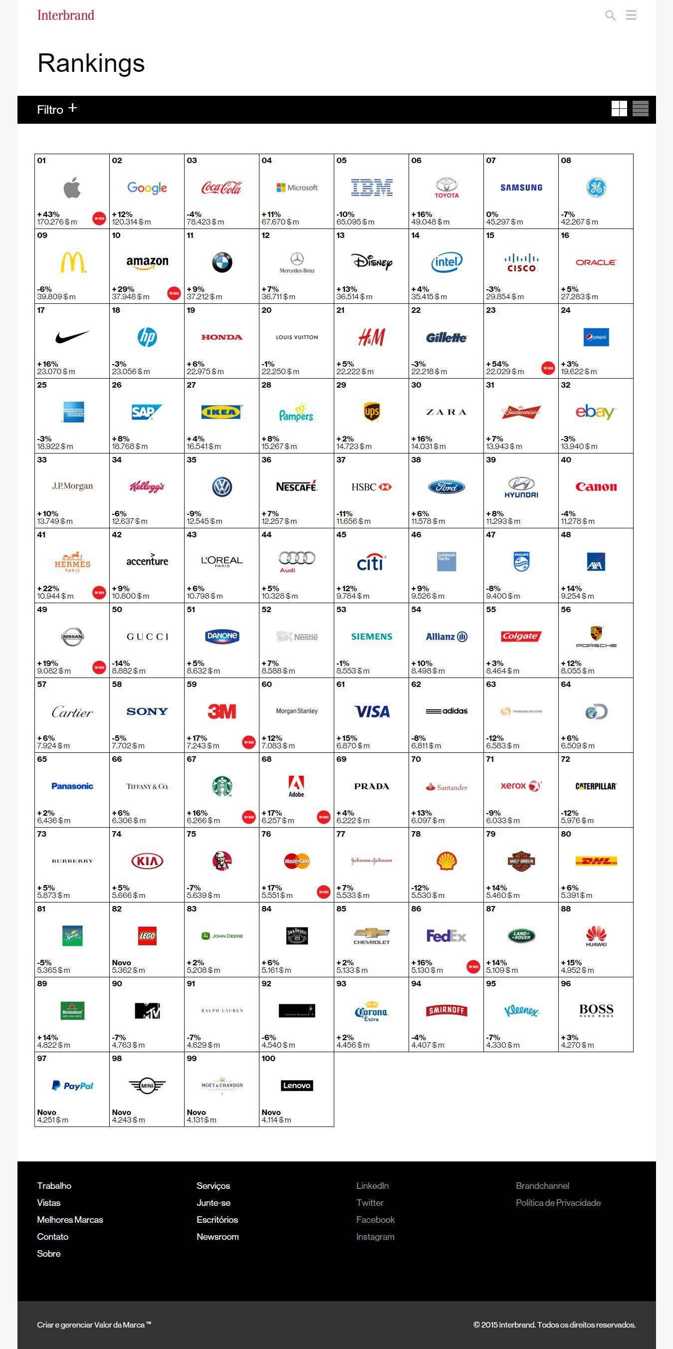 As 10 marcas com maior valor de mercado em 2015