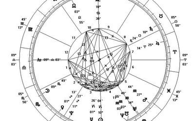 Learn the Purpose of an Astrological Birth Chart, and How ...