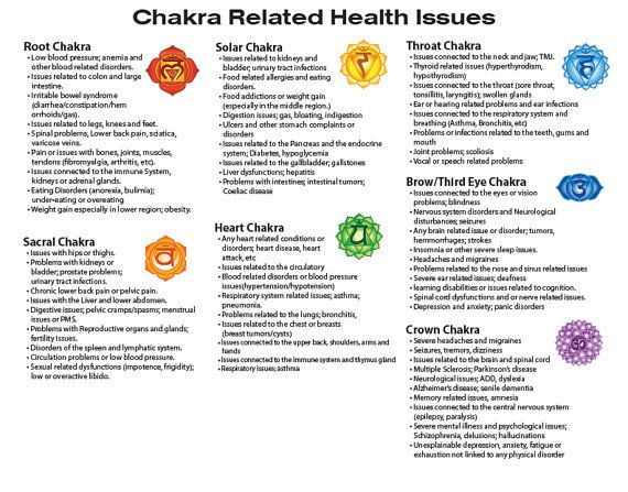 6ece28fbc81530b0cf9aa53b401d7762 laminated poster chakra related health issues and physical illnesses