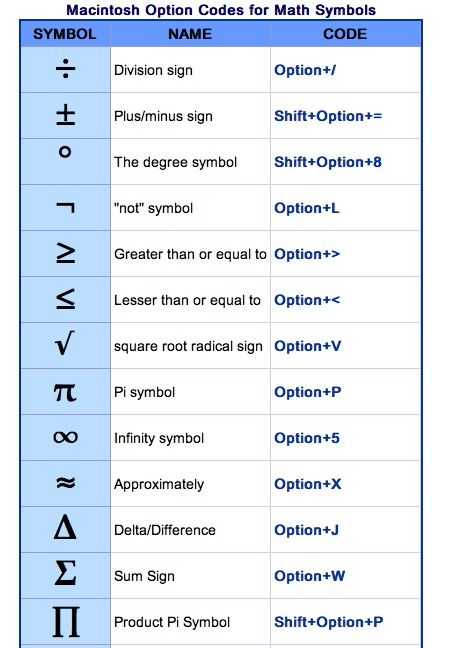 Spanish Symbols And Codes For Typing On A Mac Http Symbolcodes Tlt Psu Edu Accents Codemac Html Division Sign Pi Symbol Coding
