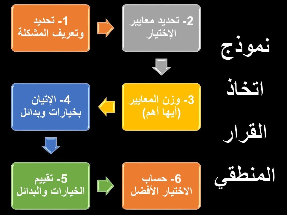 تعريف القرار