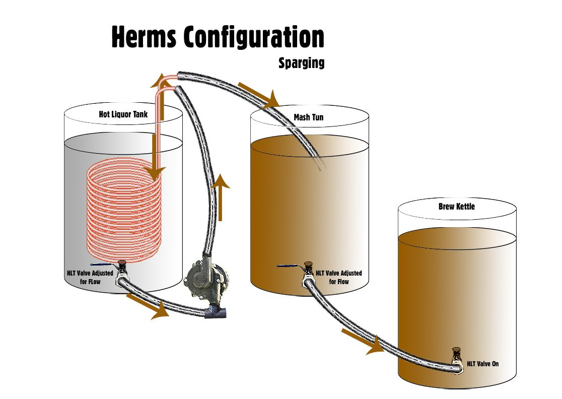 Beer tap systems for home - In The Part Of This Series On Investigating How Viable Electric Brewing Is We Take A Look At Herms Which Utilizes A Hlt And Heat Exchanger To Heat The Mash