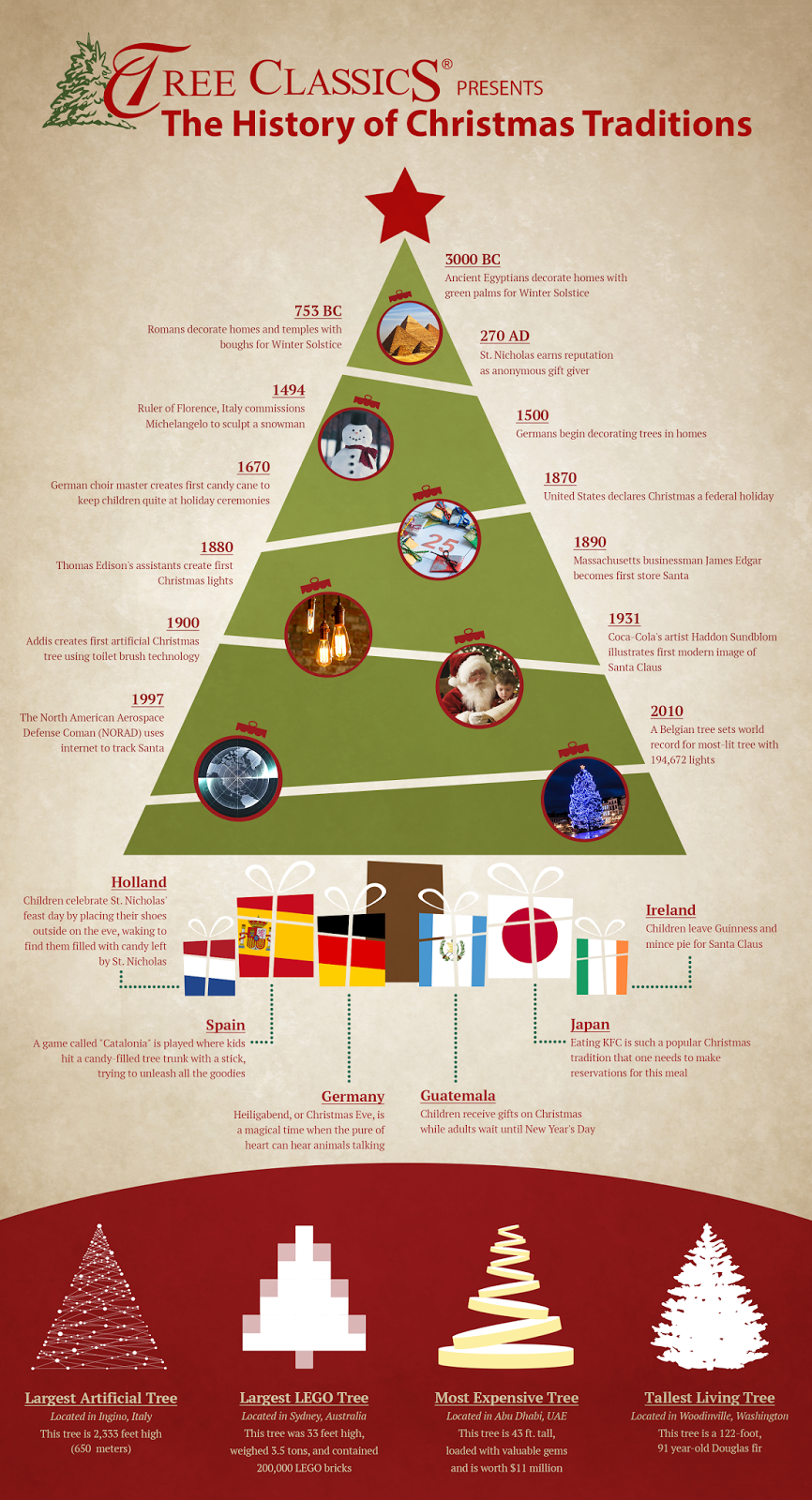 The History Of Christmas Traditions Holiday Decor And Ideas