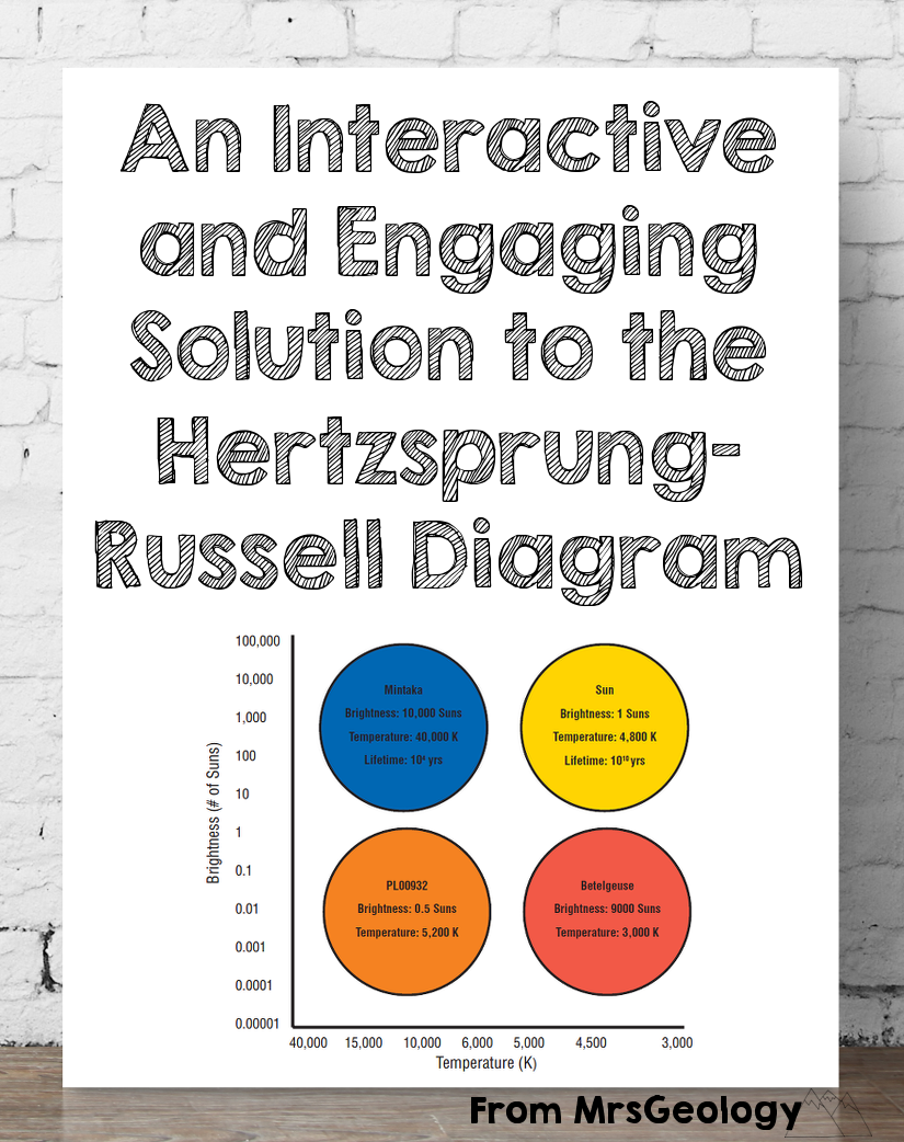an interactive and engaging solution to the hertzsprung russell diagram lesson ideas and downloads to make the hr diagram more interactive hands on  [ 825 x 1042 Pixel ]