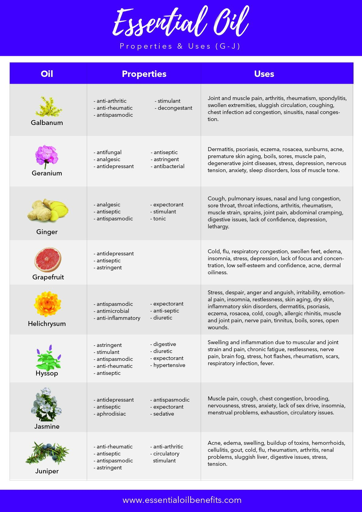 List Of 60 Essential Oils Their Benefits And Uses Pdf Printable Guide Essential Oils For